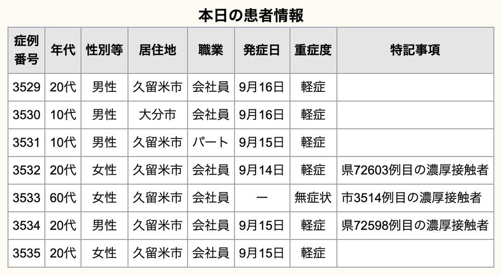 久留米市 新型コロナウイルスに関する情報【9月18日】