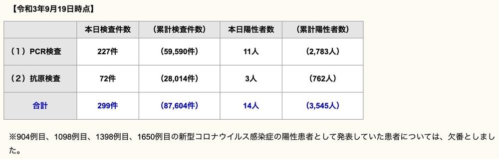 久留米市 新型コロナウイルスに関する情報【9月19日】