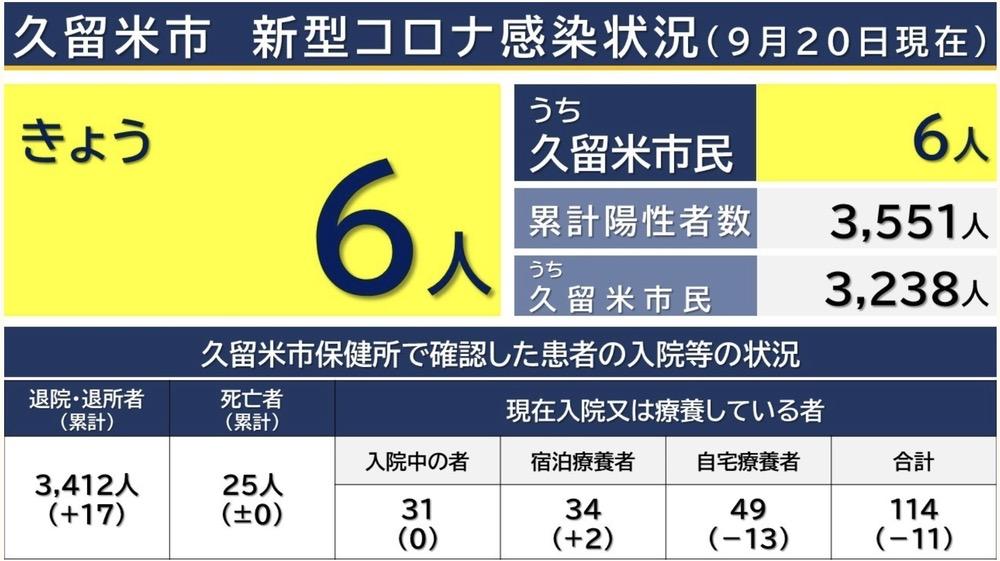 久留米市 新型コロナウイルスに関する情報【9月20日】