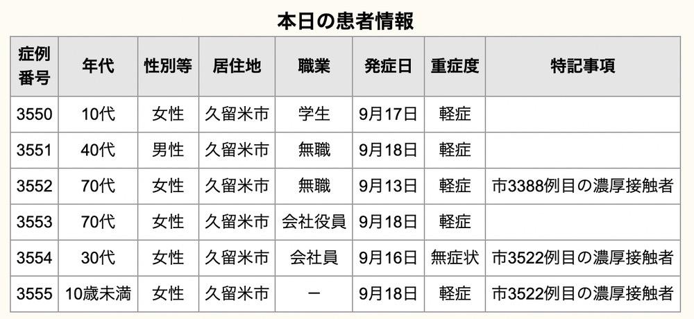 2久留米市 新型コロナウイルスに関する情報【9月20日】