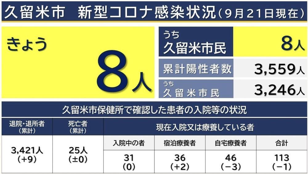 久留米市 新型コロナウイルスに関する情報【9月21日】