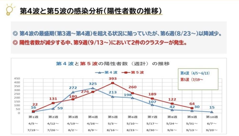 久留米市 第4波と第5波の比較