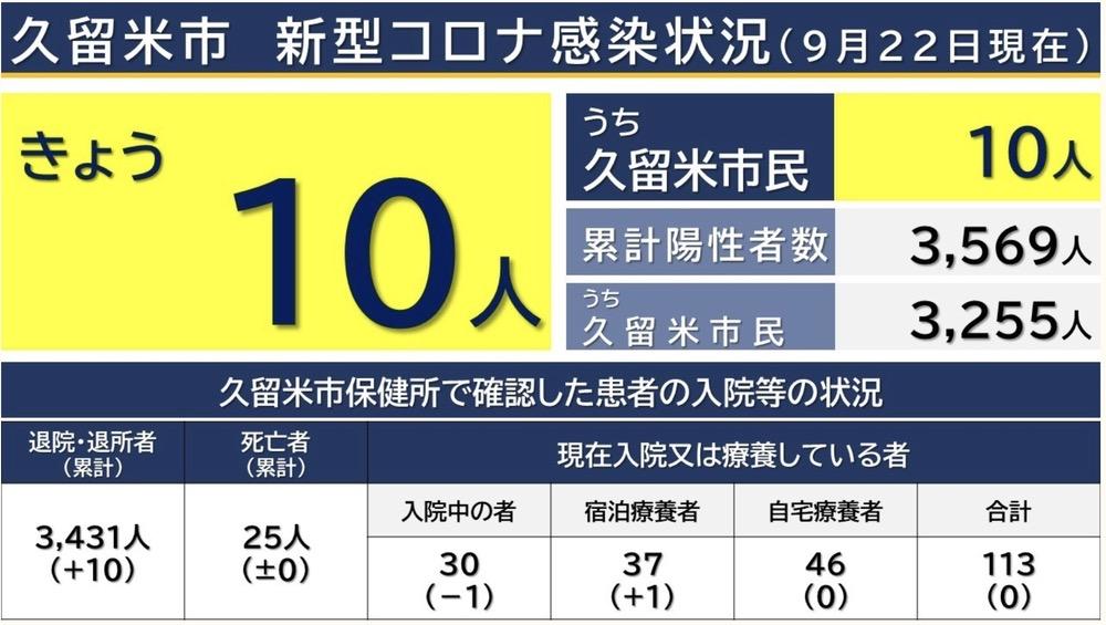 久留米市 新型コロナウイルスに関する情報【9月22日】