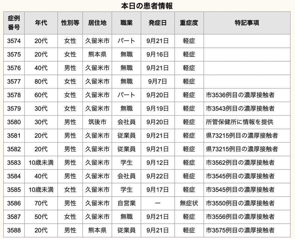 久留米市 新型コロナウイルスに関する情報【9月23日】