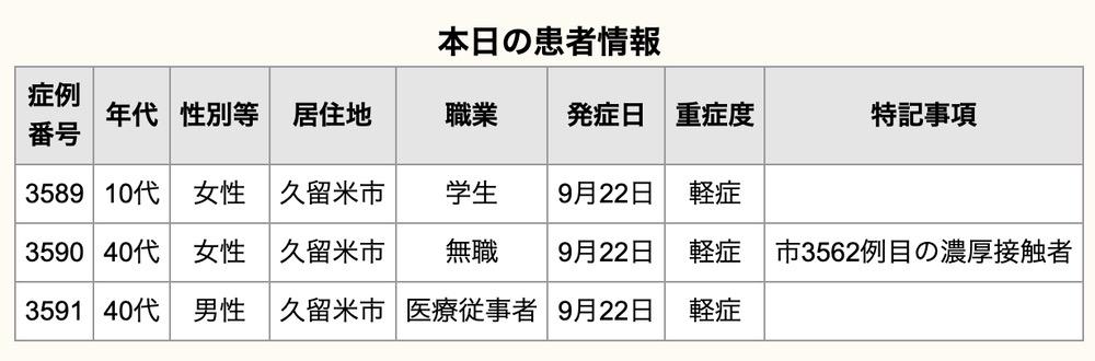 久留米市 新型コロナウイルスに関する情報【9月24日】