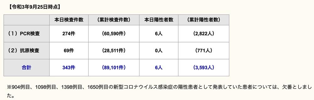 久留米市 新型コロナウイルスに関する情報【9月25日】