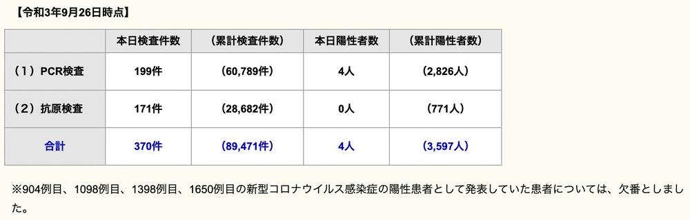 久留米市 新型コロナウイルスに関する情報【9月26日】