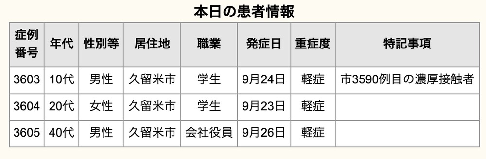 久留米市 新型コロナウイルスに関する情報【9月28日】