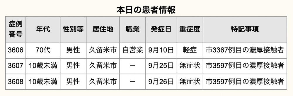 久留米市 新型コロナウイルスに関する情報【9月29日】