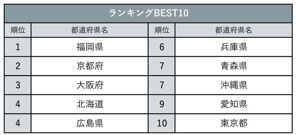 『じゃらん』方言が魅力的な都道府県ランキング BEST10