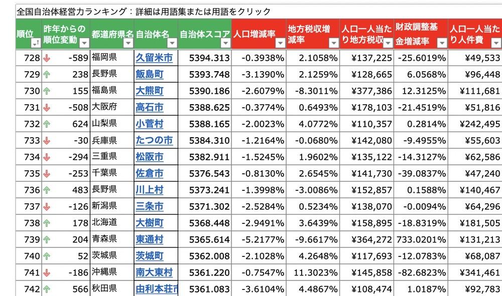 2021年度 全国自治体経営力ランキング 福岡県久留米市は728位