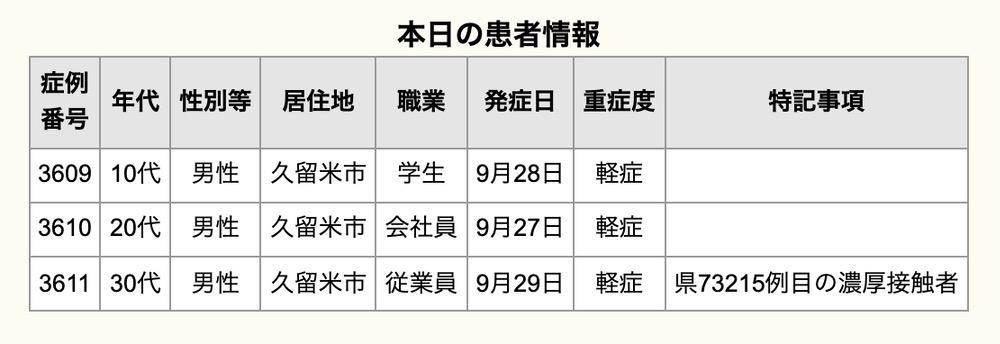 久留米市 新型コロナウイルスに関する情報【10月1日】