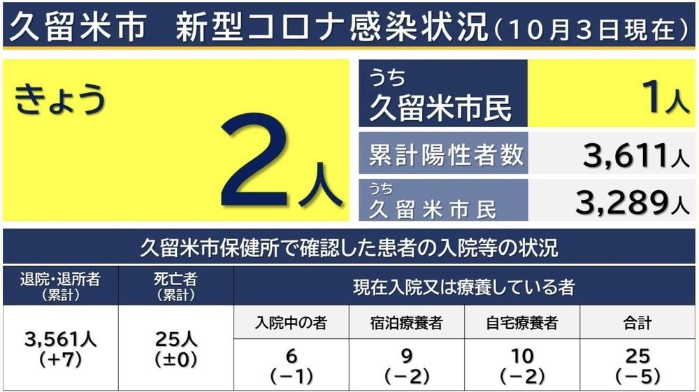 久留米市 新型コロナウイルスに関する情報【10月3日】