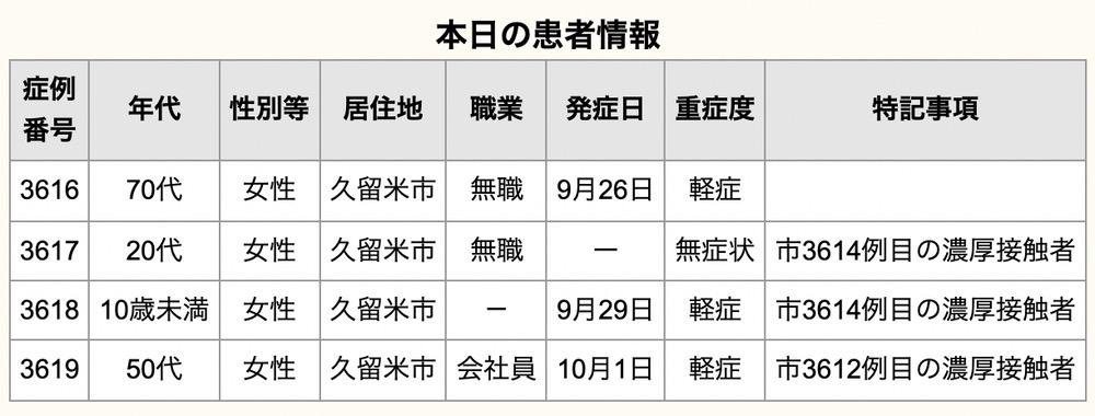 久留米市 新型コロナウイルスに関する情報【10月4日】