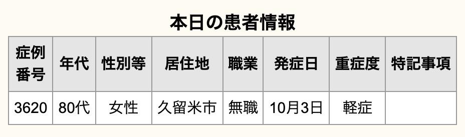 久留米市 新型コロナウイルスに関する情報【10月5日】