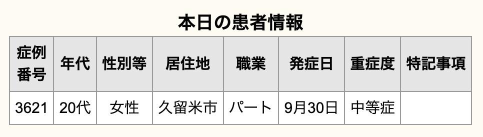 久留米市 新型コロナウイルスに関する情報【10月8日】
