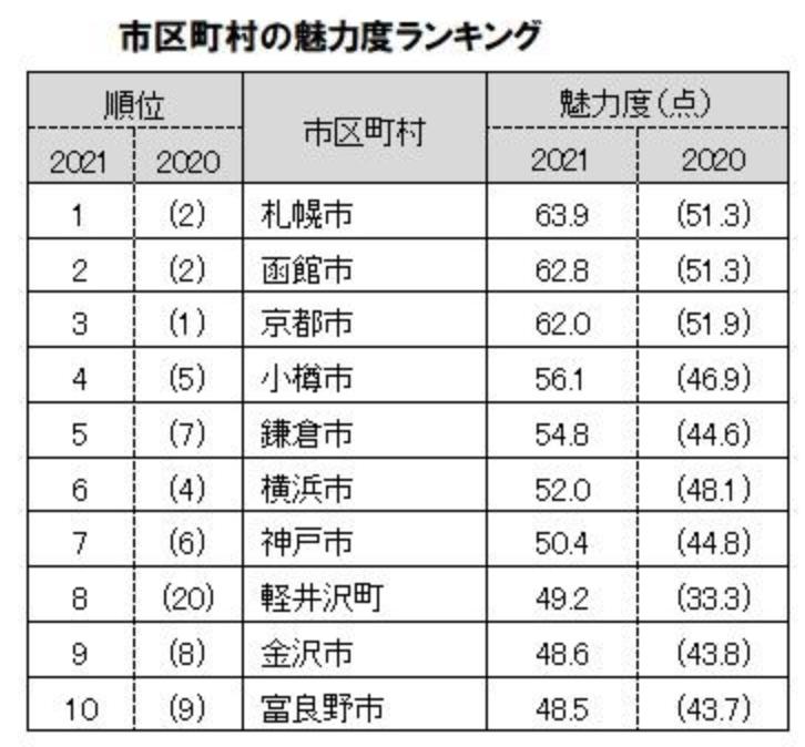 都道府県魅力度ランキング2021 市町村別ランキング