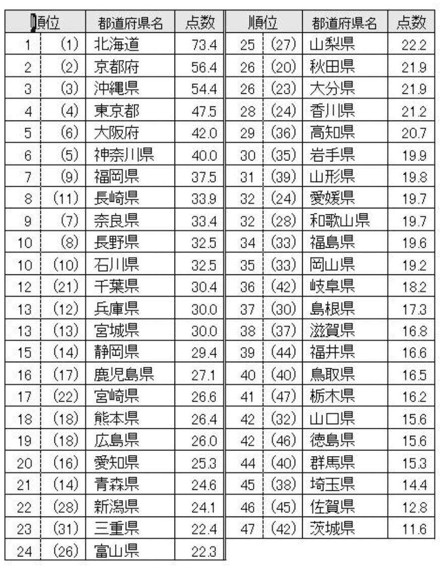 都道府県魅力度ランキング2021 北海道が13年連続1位 福岡県は7位!