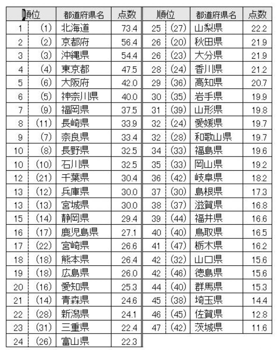 「都道府県の魅力度ランキング」2021 北海道が1位 福岡県は7位