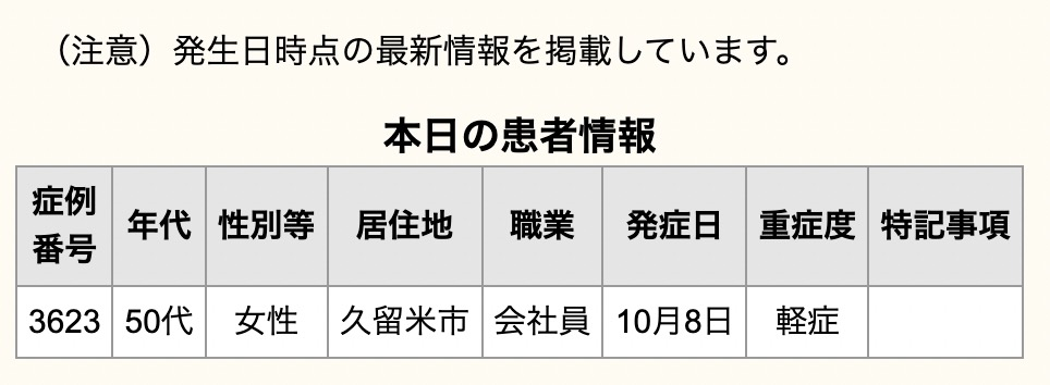 久留米市 新型コロナウイルスに関する情報【10月13日】