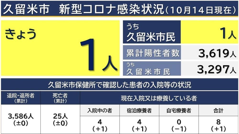 久留米市 新型コロナウイルスに関する情報【10月14日】